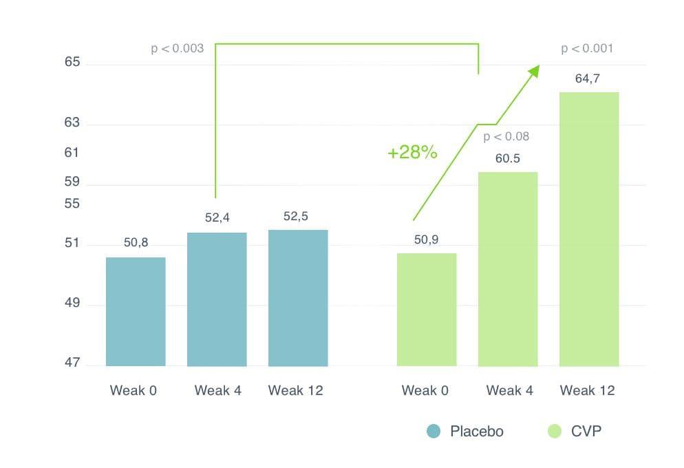 essai contrôlé contre placebo de peptides de collagène